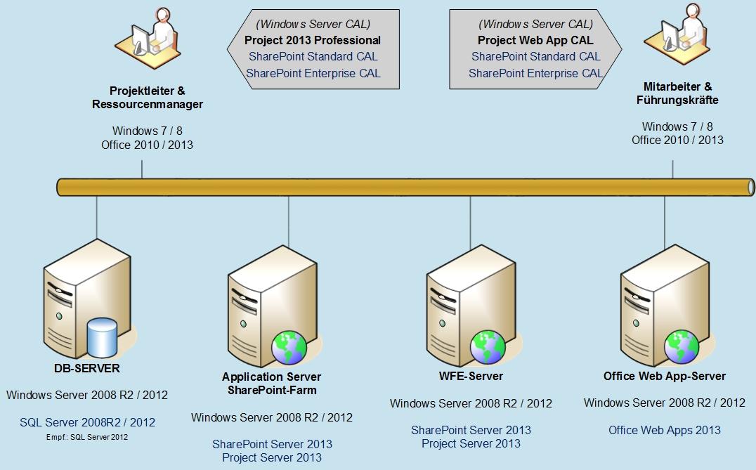 Lizenzen-Project-Server-2013---kleine-Farm.jpg